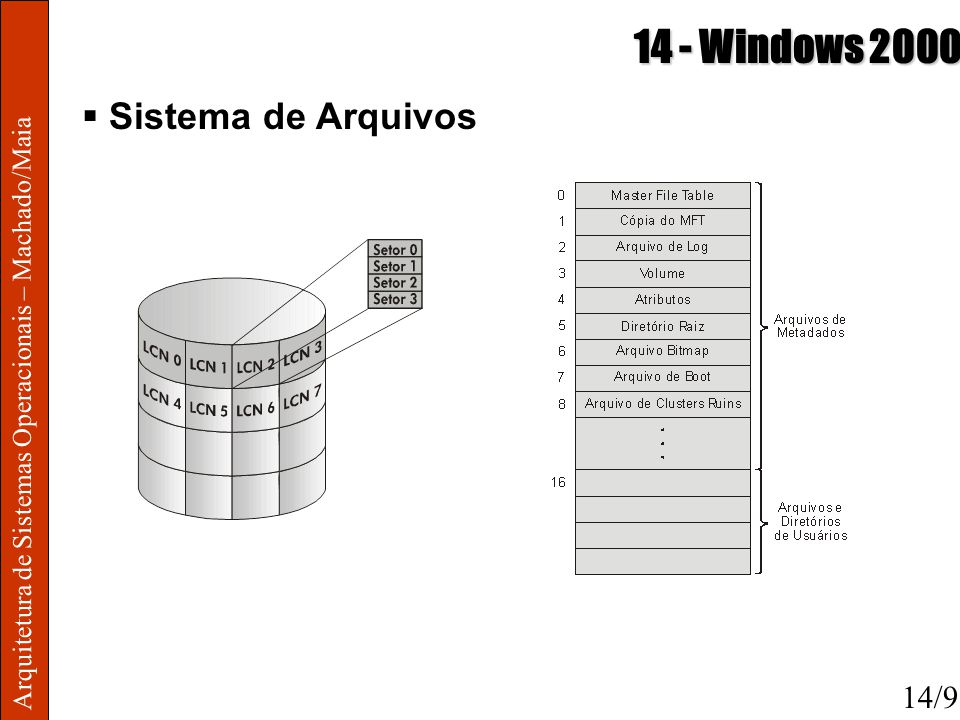 14 - Windows 2000 Sistema de Arquivos 14/9