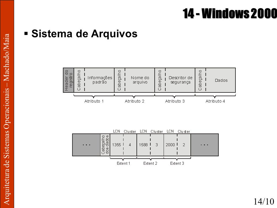 14 - Windows 2000 Sistema de Arquivos 14/10