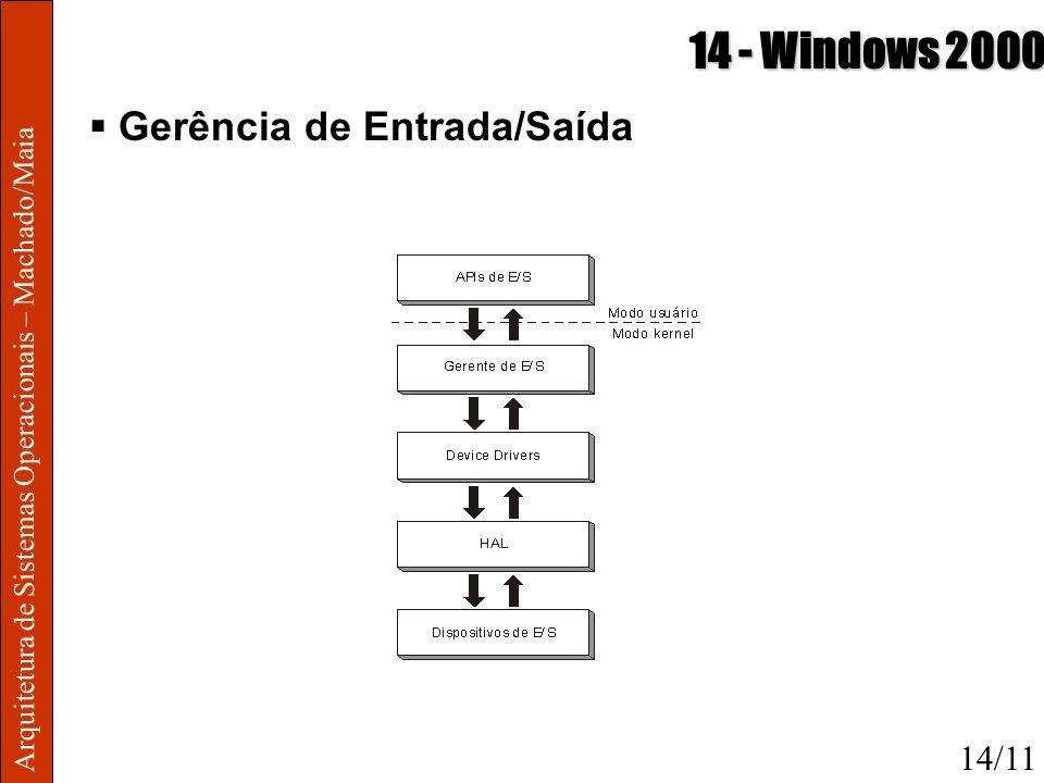 14 - Windows 2000 Gerência de Entrada/Saída 14/11