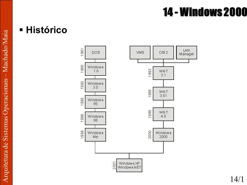 14 - Windows 2000 Histórico Arquitetura de Sistemas Operacionais – Machado/Maia 14/1