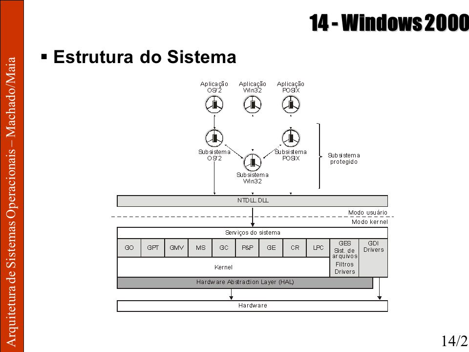 14 - Windows 2000 Estrutura do Sistema 14/2