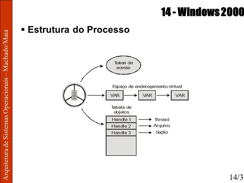 14 - Windows 2000 Estrutura do Processo 14/3