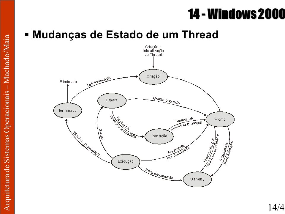 14 - Windows 2000 Mudanças de Estado de um Thread 14/4