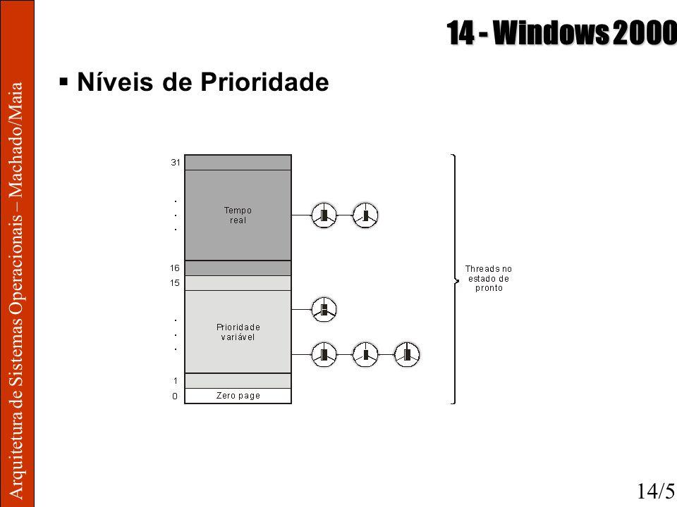 14 - Windows 2000 Níveis de Prioridade 14/5