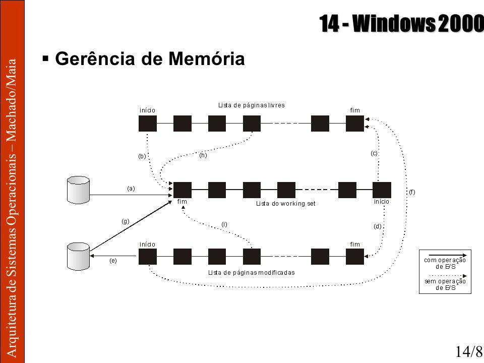 14 - Windows 2000 Gerência de Memória 14/8