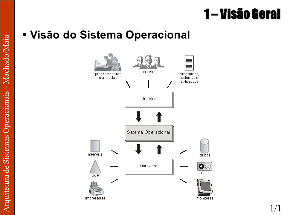 1 – Visão Geral Visão do Sistema Operacional 1/1