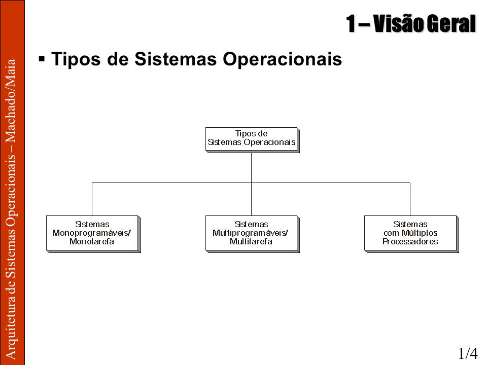 1 – Visão Geral Tipos de Sistemas Operacionais 1/4
