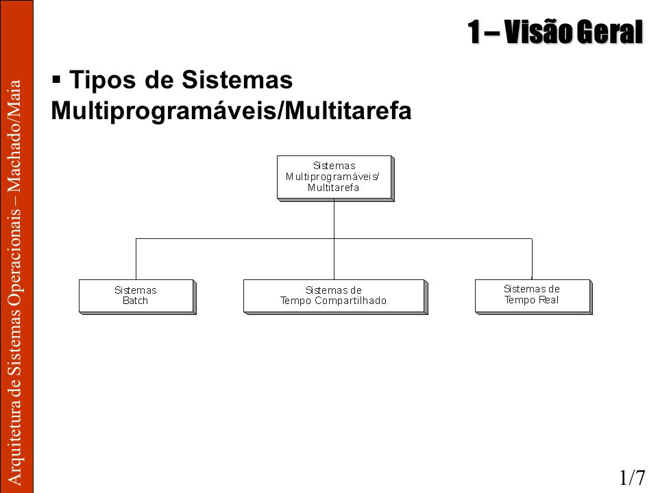 1 – Visão Geral Tipos de Sistemas Multiprogramáveis/Multitarefa 1/7