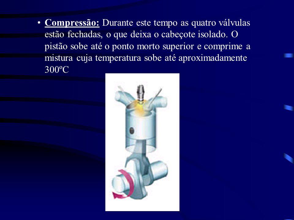 Compressão: Durante este tempo as quatro válvulas estão fechadas, o que deixa o cabeçote isolado.