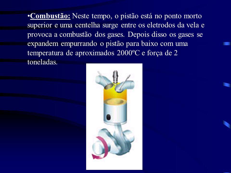 Combustão: Neste tempo, o pistão está no ponto morto superior e uma centelha surge entre os eletrodos da vela e provoca a combustão dos gases.