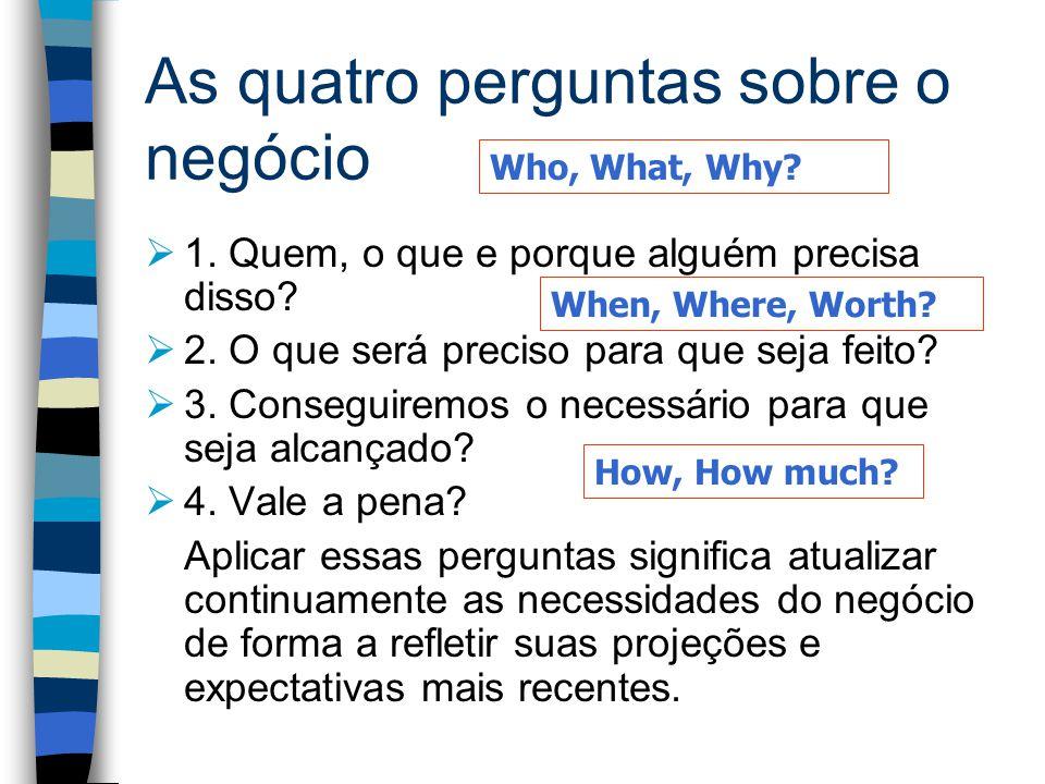 As quatro perguntas sobre o negócio