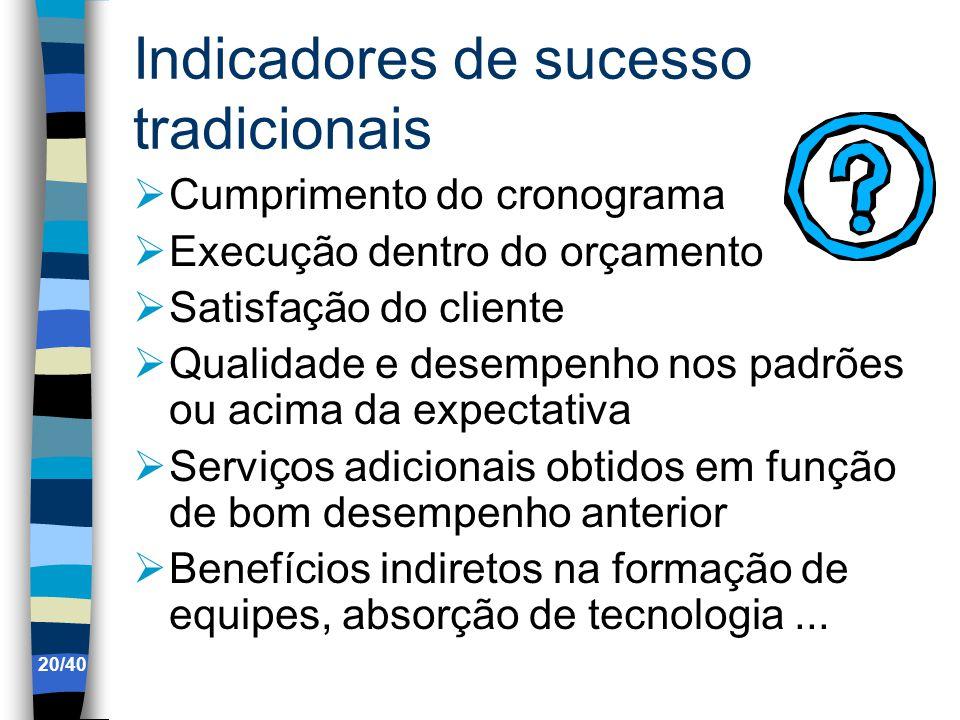 Indicadores de sucesso tradicionais