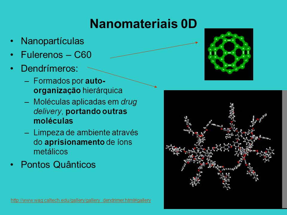 Nanomateriais 0D Nanopartículas Fulerenos – C60 Dendrímeros: