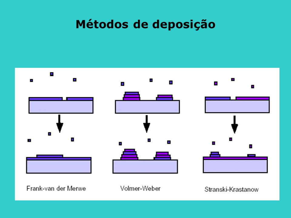 Métodos de deposição