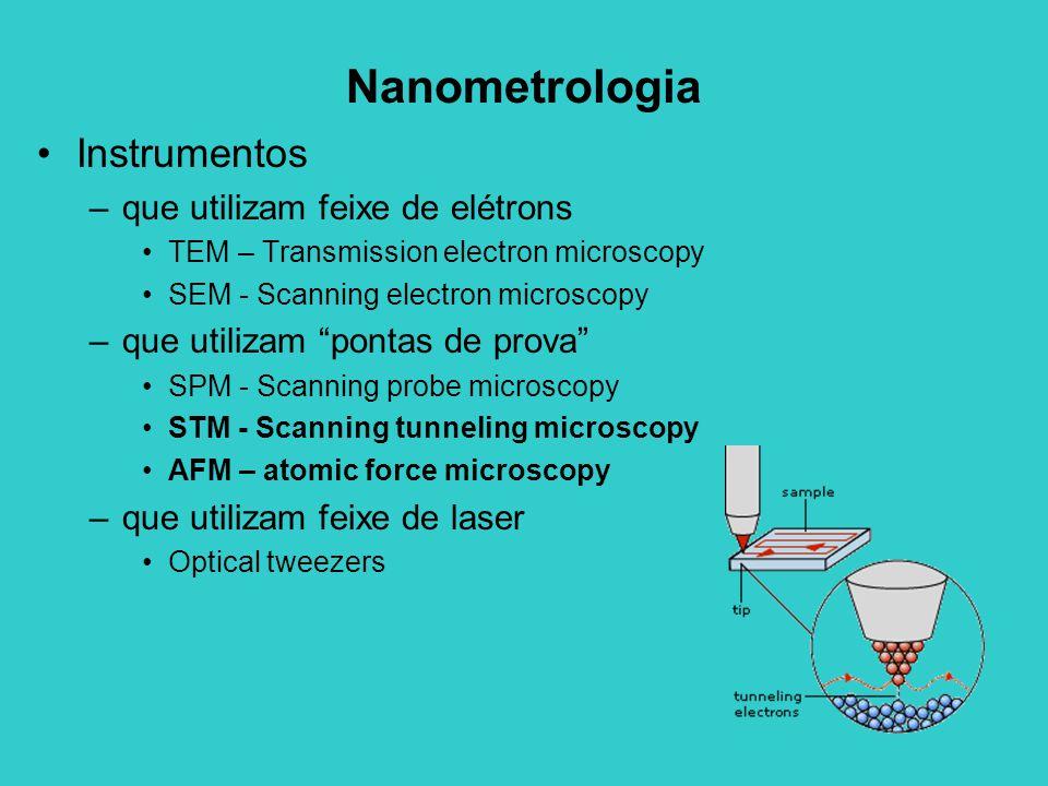Nanometrologia Instrumentos que utilizam feixe de elétrons