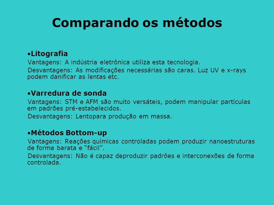 Comparando os métodos Litografia Varredura de sonda Métodos Bottom-up