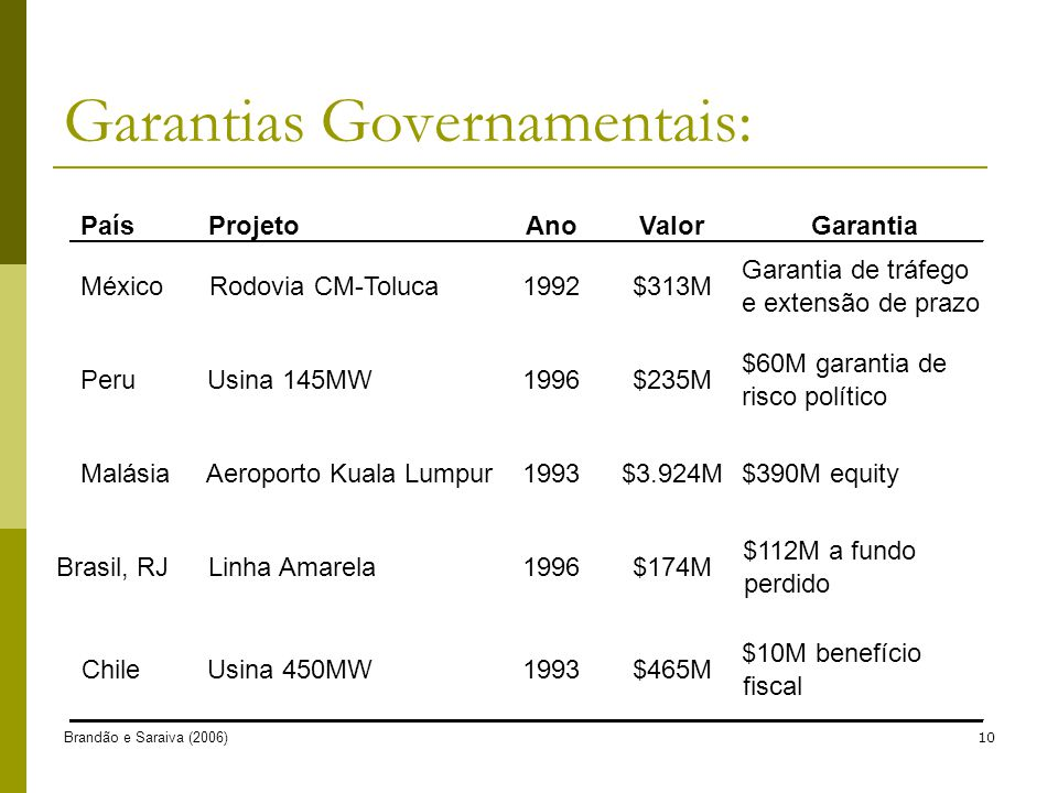 Garantias Governamentais: