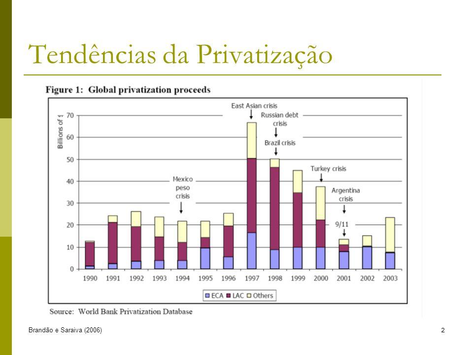 Tendências da Privatização