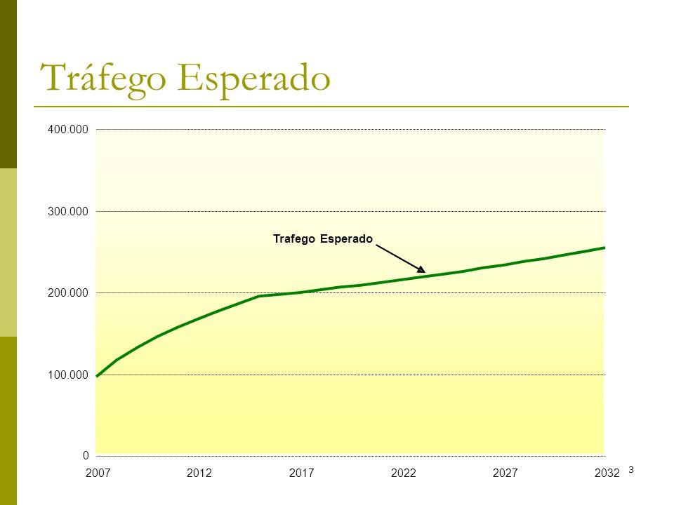 Tráfego Esperado Trafego Esperado 400.000 300.000 200.000 100.000 2007