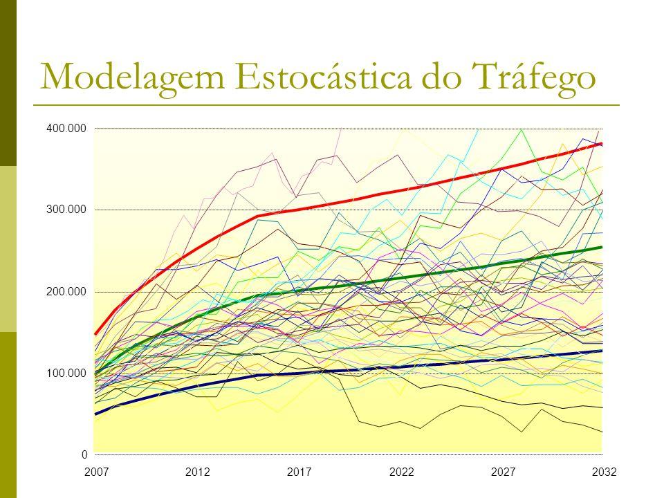 Modelagem Estocástica do Tráfego