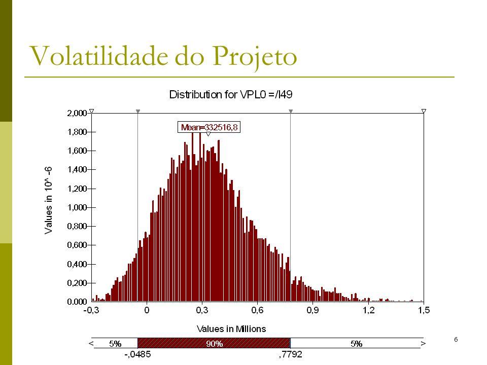 Volatilidade do Projeto