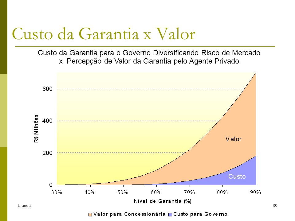 Custo da Garantia x Valor