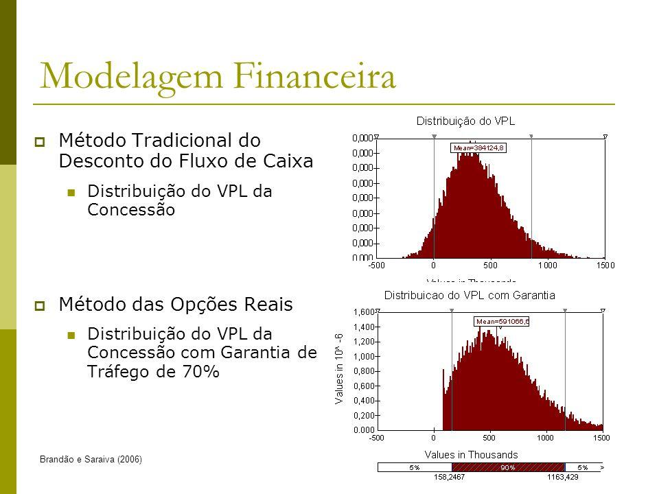 Modelagem Financeira Método Tradicional do Desconto do Fluxo de Caixa