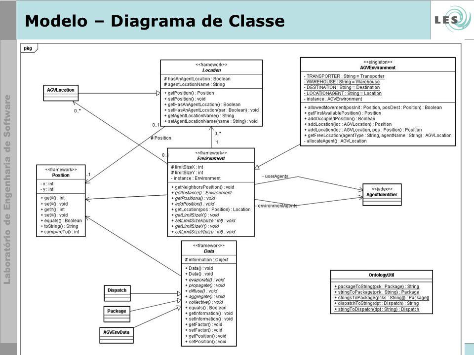 Modelo – Diagrama de Classe
