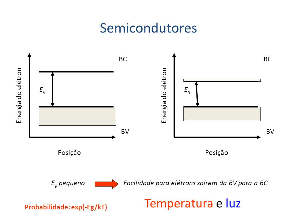 Semicondutores Temperatura e luz BC BC Eg Eg Energia do elétron