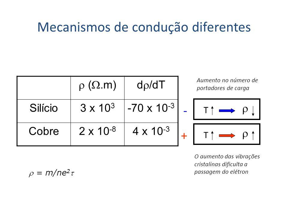 Mecanismos de condução diferentes