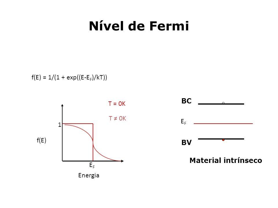 Nível de Fermi f(E) = 1/(1 + exp((E-EF)/kT)) BC T = 0K T ≠ 0K EF 1
