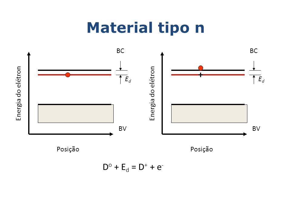 Material tipo n + Do + Ed = D+ + e- BC BC Ed Ed Energia do elétron