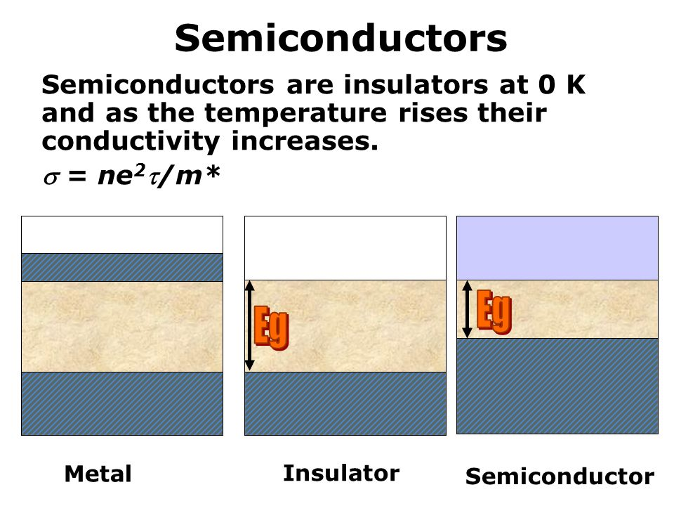 Semiconductors Semiconductors are insulators at 0 K and as the temperature rises their conductivity increases.