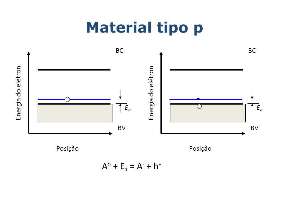 Material tipo p - Ao + Ea = A- + h+ BC BC Energia do elétron