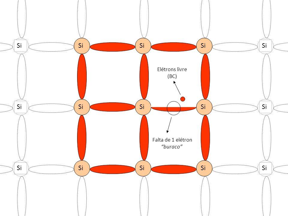 Si Si Si Elétrons livre (BC) Si Si Falta de 1 elétron buraco Si Si