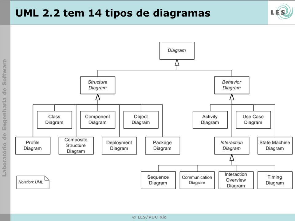 UML 2.2 tem 14 tipos de diagramas