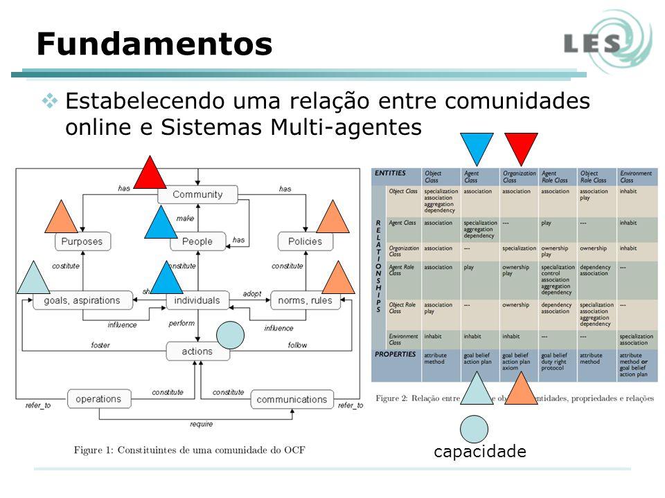 Fundamentos Estabelecendo uma relação entre comunidades online e Sistemas Multi-agentes capacidade