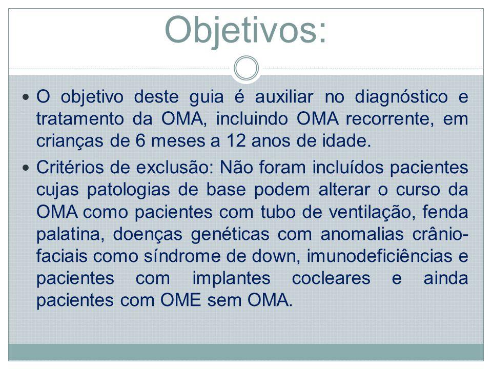 Objetivos: O objetivo deste guia é auxiliar no diagnóstico e tratamento da OMA, incluindo OMA recorrente, em crianças de 6 meses a 12 anos de idade.