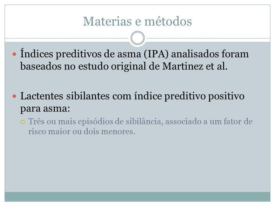 Materias e métodos Índices preditivos de asma (IPA) analisados foram baseados no estudo original de Martinez et al.