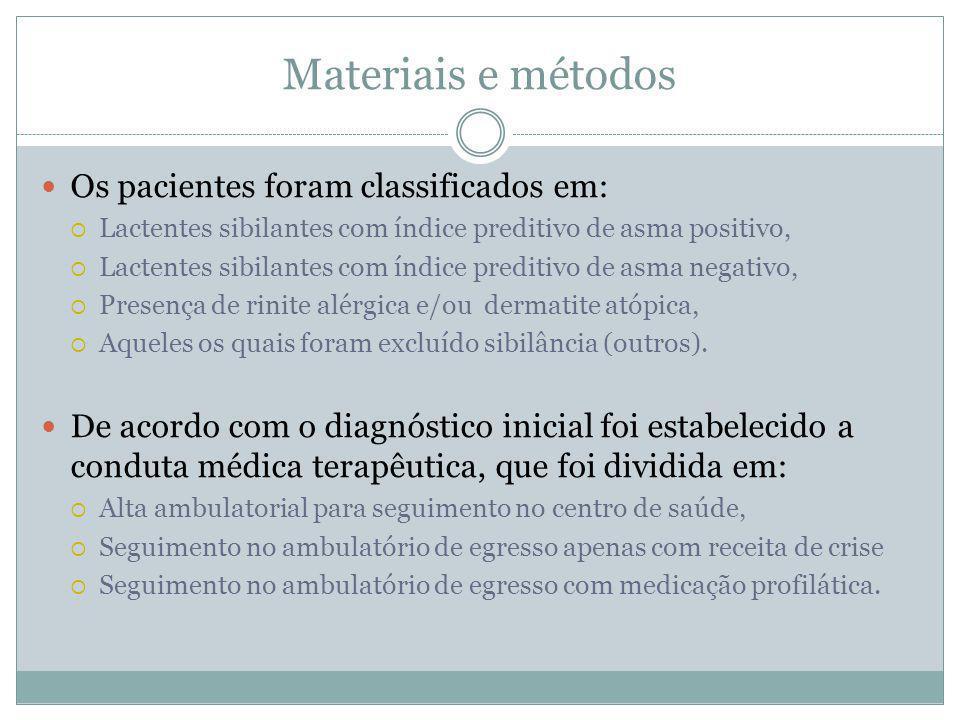 Materiais e métodos Os pacientes foram classificados em:
