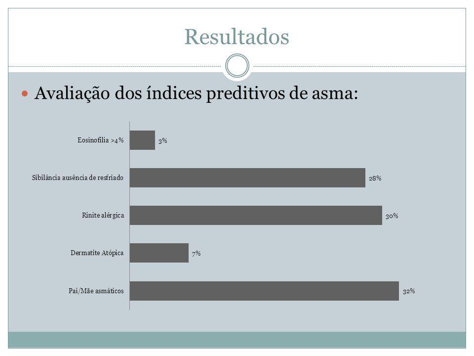 Resultados Avaliação dos índices preditivos de asma:
