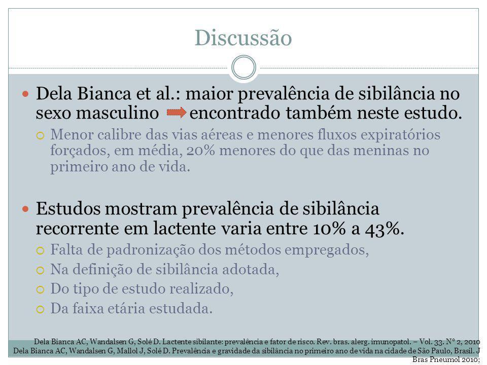 Discussão Dela Bianca et al.: maior prevalência de sibilância no sexo masculino encontrado também neste estudo.