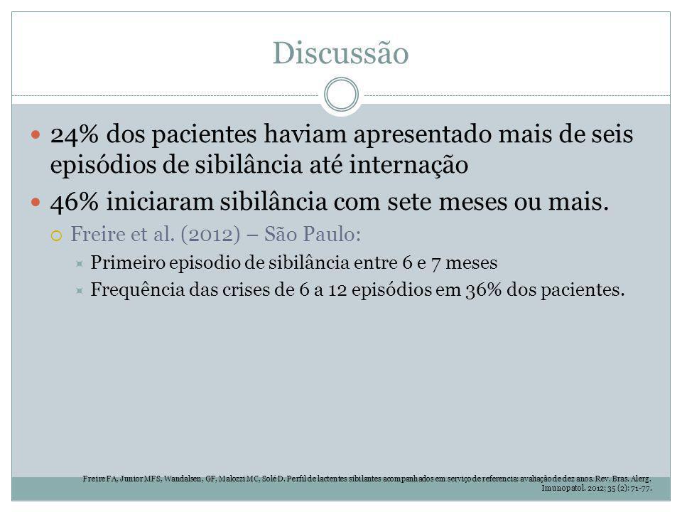 Discussão 24% dos pacientes haviam apresentado mais de seis episódios de sibilância até internação.