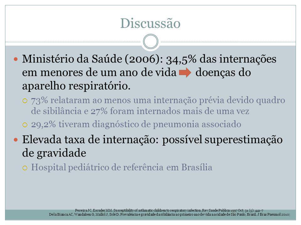 Discussão Ministério da Saúde (2006): 34,5% das internações em menores de um ano de vida doenças do aparelho respiratório.