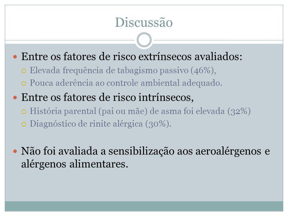 Discussão Entre os fatores de risco extrínsecos avaliados:
