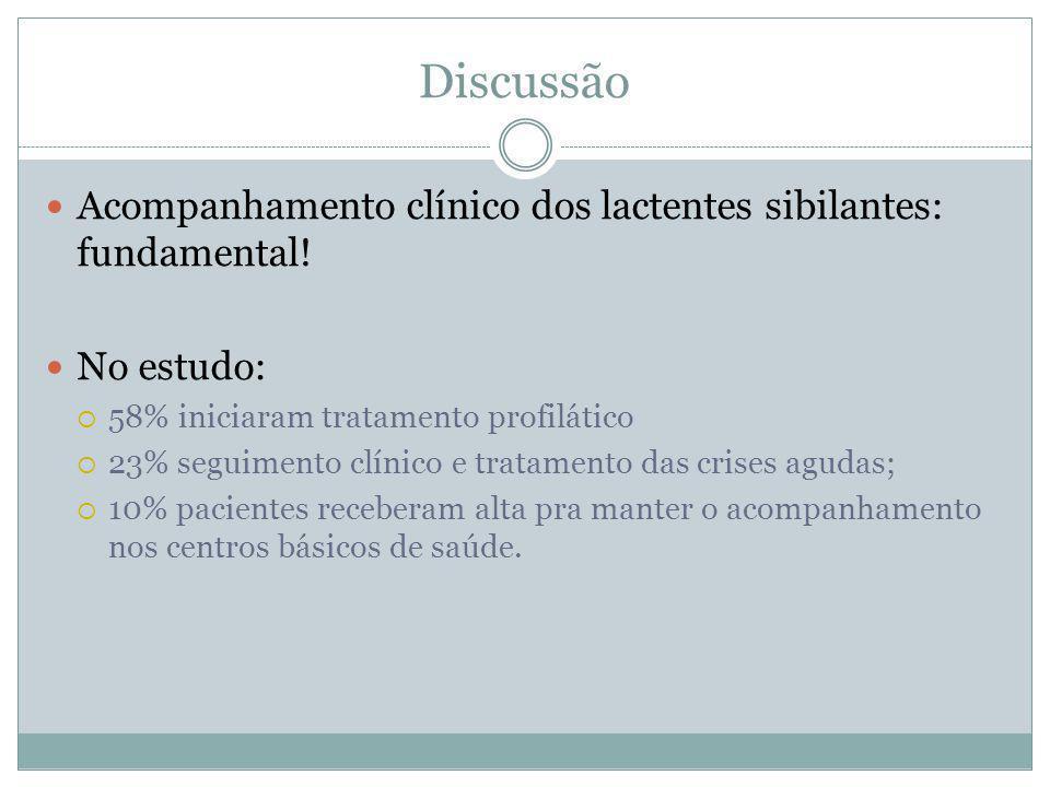 Discussão Acompanhamento clínico dos lactentes sibilantes: fundamental! No estudo: 58% iniciaram tratamento profilático.