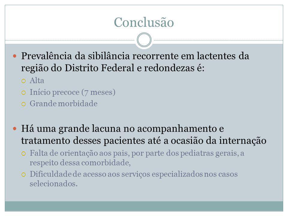 Conclusão Prevalência da sibilância recorrente em lactentes da região do Distrito Federal e redondezas é: