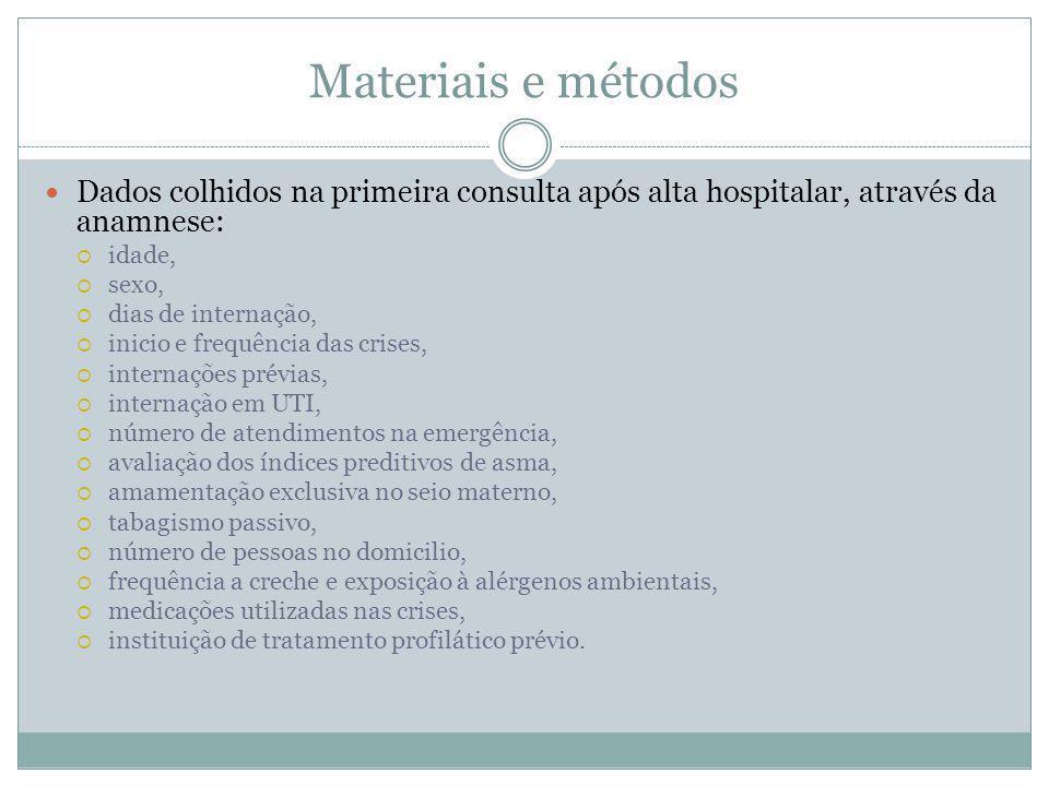 Materiais e métodos Dados colhidos na primeira consulta após alta hospitalar, através da anamnese: idade,