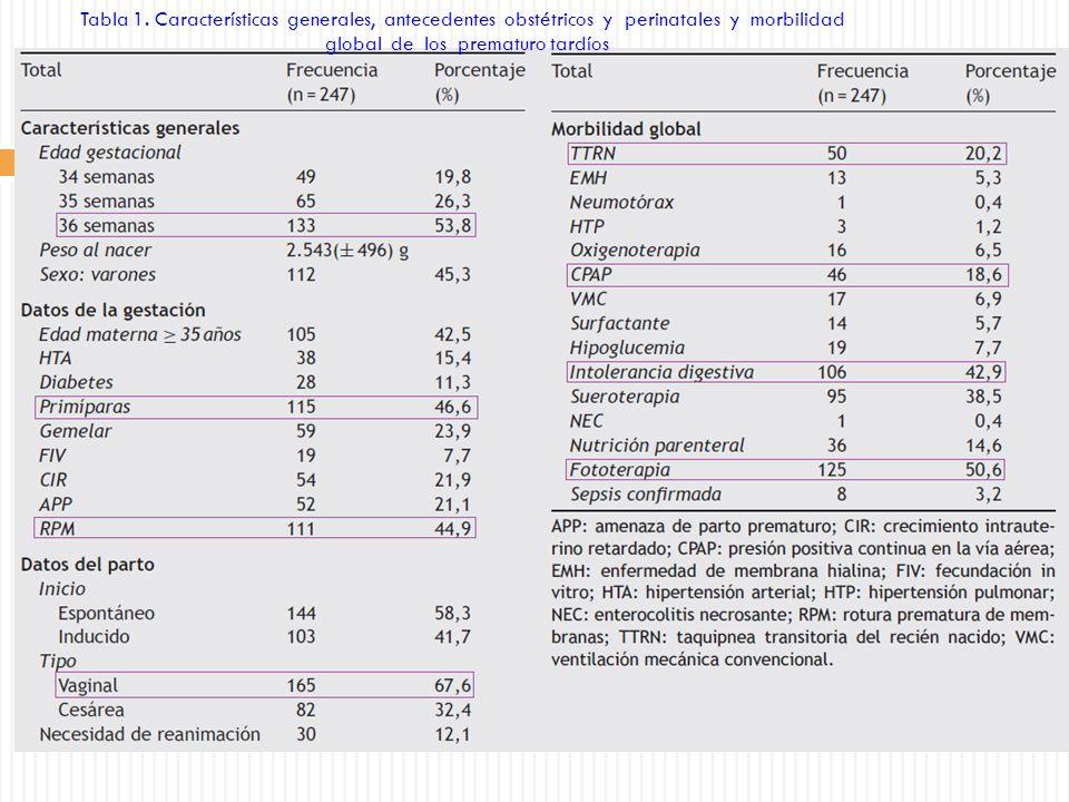global de los prematuro tardíos