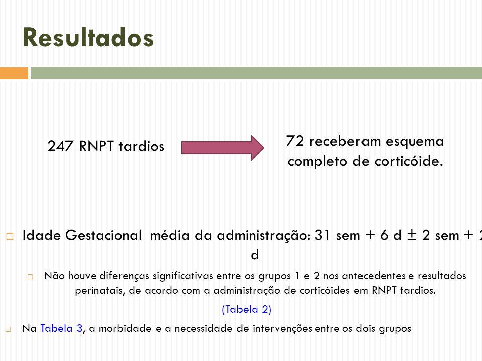 Resultados 72 receberam esquema completo de corticóide.